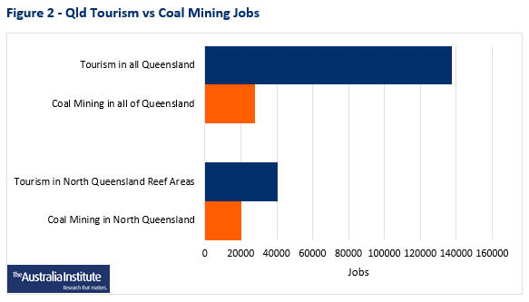 Explained: Adani's continuously changing jobs figures
