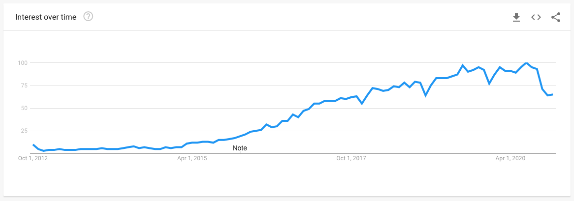 Google Trends chart showing the growth in interest in Visual Studio Code from 2012 to 2020