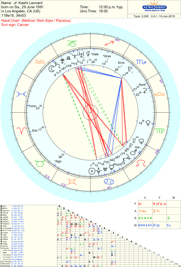 How To Read Astrodienst Chart