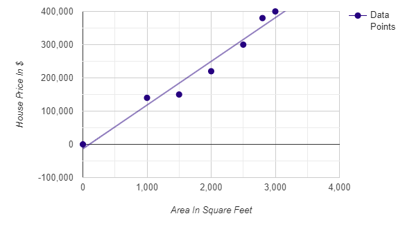 Figure 10: Area vs. House price on the scatter plot.| Calculating linear regression and linear best fit from scratch with Pyt