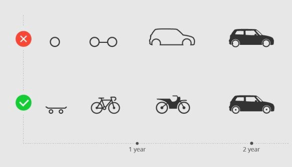 Visual explanation of an MVP. Start with the skateboard, then the bycycle, then the bike and at the end ythe car