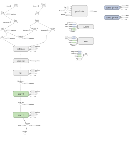 Simple diagrams of convoluted neural networks - InBrowserAI - Medium