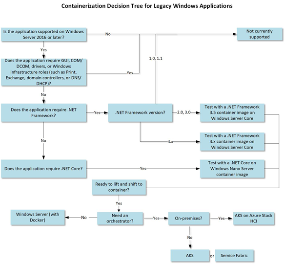 Containerization Decision Tree