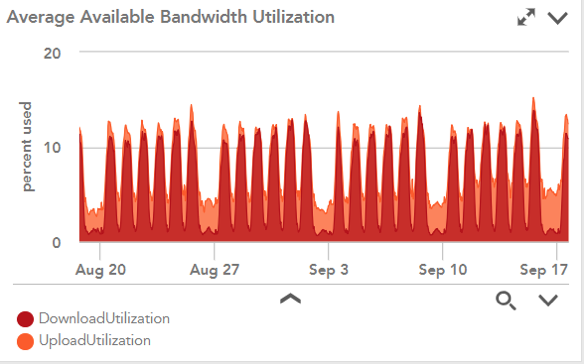 Automated Internet Speedtests for Distributed Networks