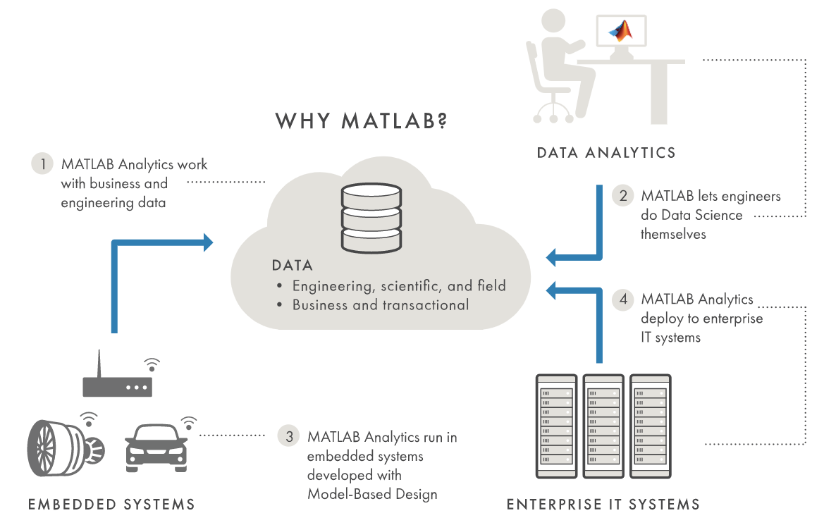 3 Things You Need To Know About Predictive Analytics By Mathworks Editor Mathworks Aug 2020 Medium