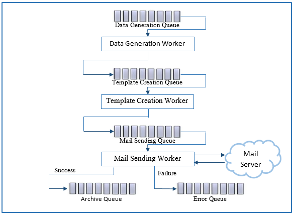 Email Sending Architecture Using Messaging Queue - Naukri