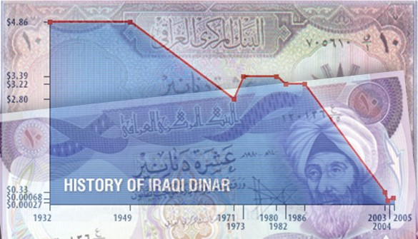 Iraqi Dinar A Short History Of The