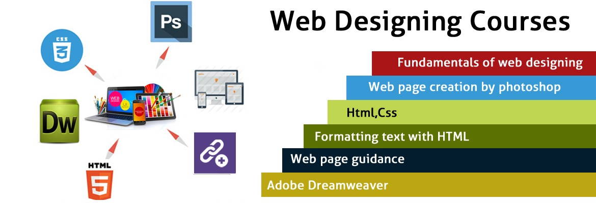 Best Web Design Training The Training And Course Make You An By Inspanneracademy Medium