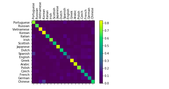 Detecting the Language of a Person's Name using a PyTorch RNN