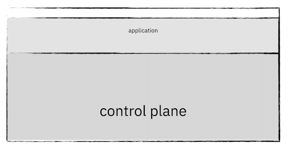 a small cluster with a large control plane