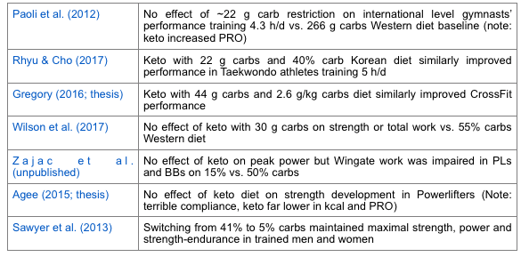 How to Build Muscle on the Ketogenic Diet: An Interview with