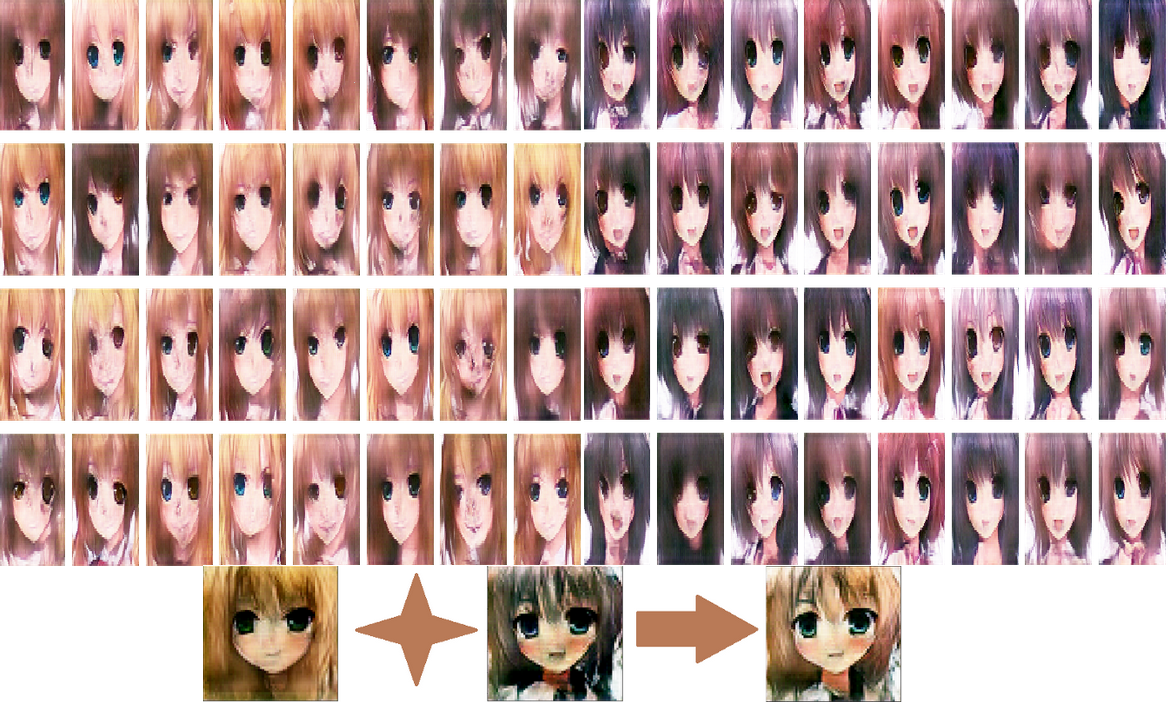 Generate Anime Style Face Using Dcgan And Explore Its Latent Feature Representation By Haryo Akbarianto Wibowo Towards Data Science