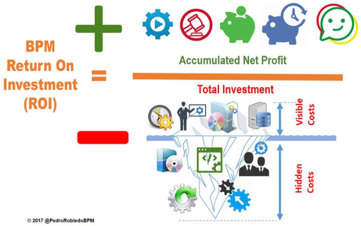 How to Calculate the ROI of a BPM Initiative? Pedro