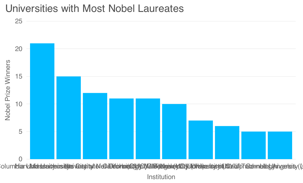Wrapping Axis Labels in D3 js - Graphiq Blog