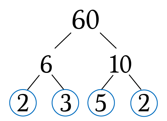 Using Factor Trees to Find GCFs and LCMs | by Brett Berry | Math Hacks | Medium