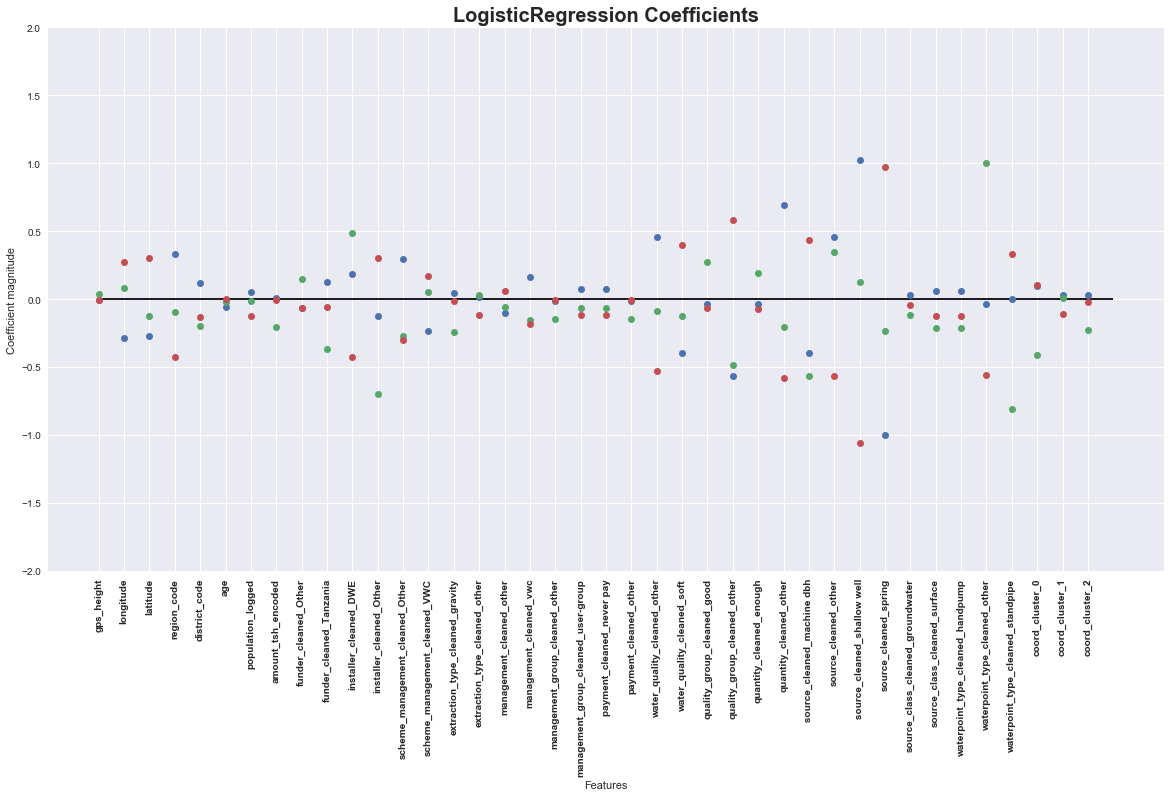 Heart of Darkness: Logistic Regression vs  Random Forest