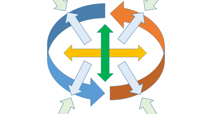 Theories of organizational change based on the process