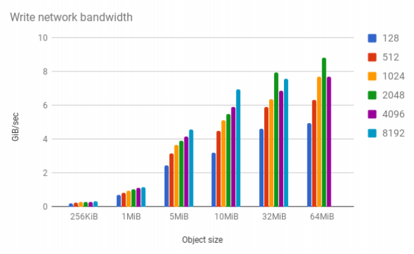 Minio benchmarks with COSBench - High Performance Object Storage for AI