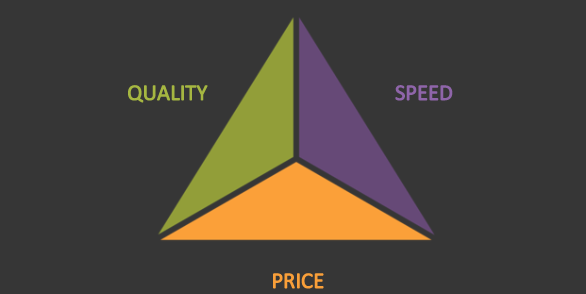 Speed, Quality and Price as three sides of The Tradeoff Triangle