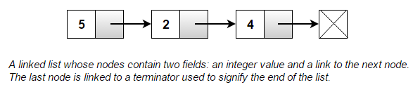 Linked List Interview Questions and Practice Problems