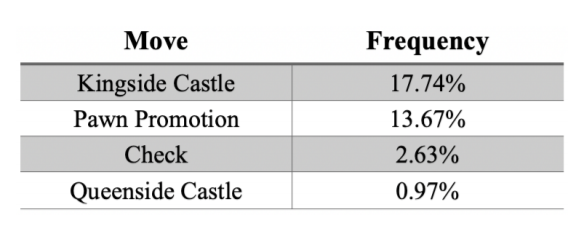 Common Move Frequency Statistics of diverse example moves from generative model.