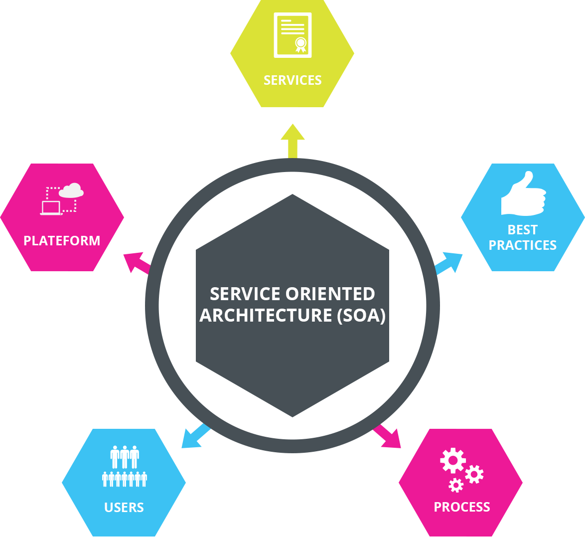 what is service-oriented architecture  - software development community