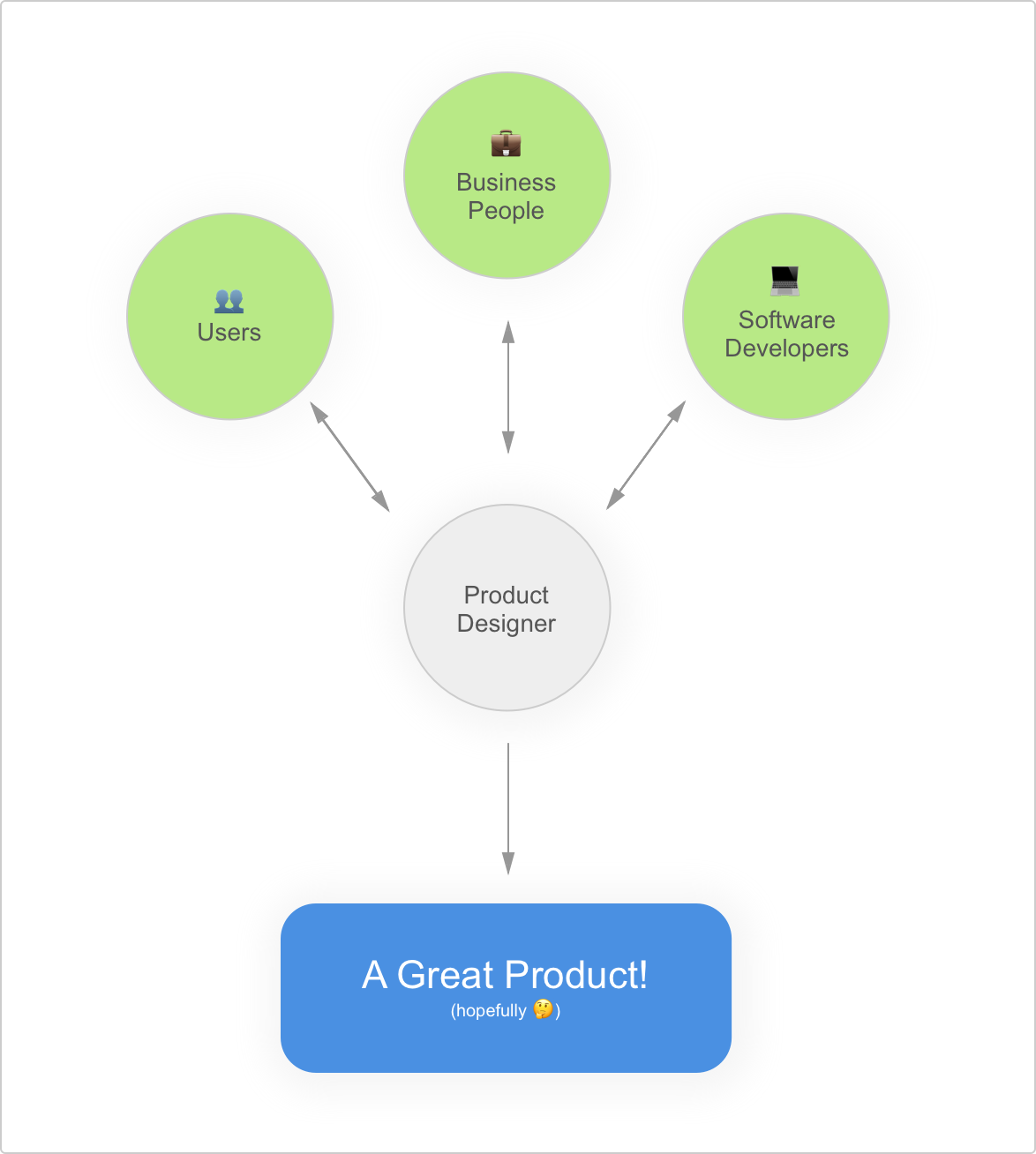 What Do You Mean Product Designer By Philip Ardeljan Medium