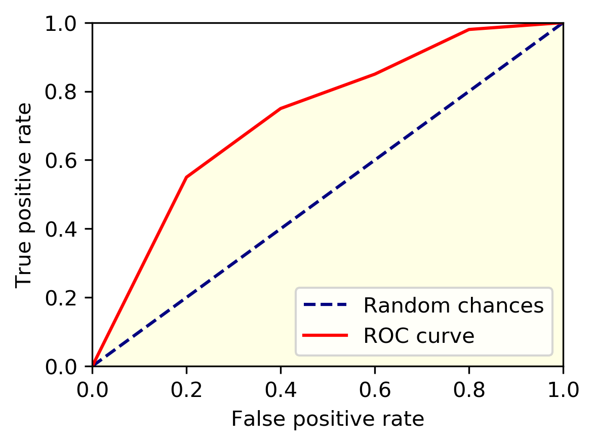 ROC Curve Transforms the Way We Look at a Classification Problem