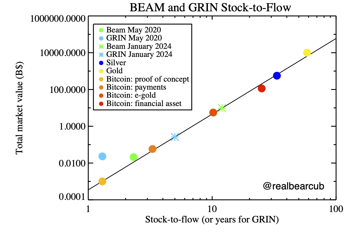 Do GRIN and BEAM fit the Stock-to-Flow Cross Asset Model?