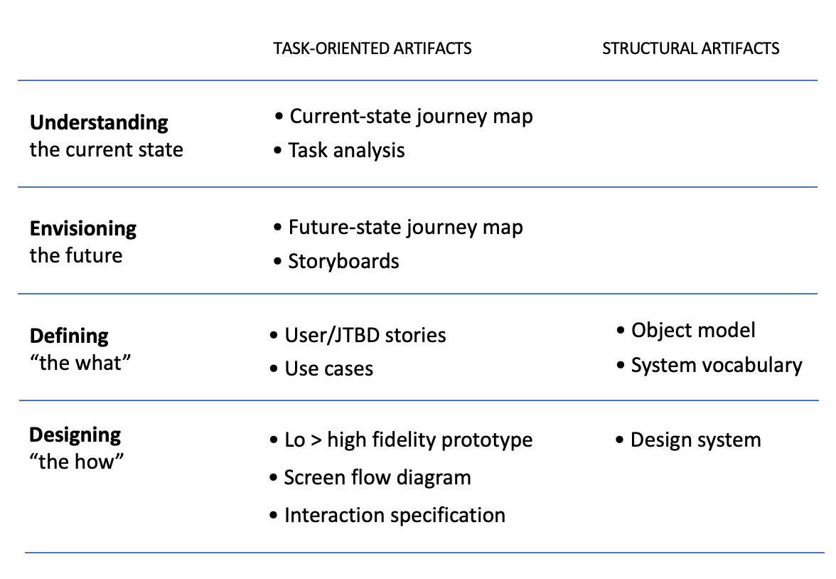 A UXer's Guide to Characterizing Tasks   by Heidi Adkisson   Medium