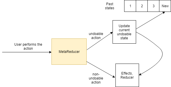 Implementing a Todo list with Undo-Redo - ITNEXT