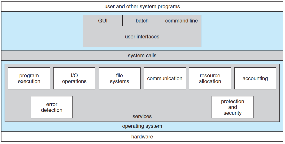 Operating System 2 Os Structures By Ki Young Ju Medium