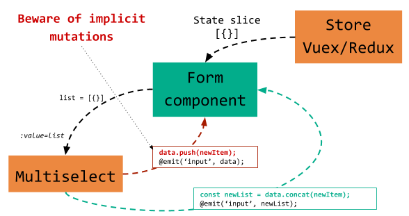 Vue js — Forms, components and considerations - webf