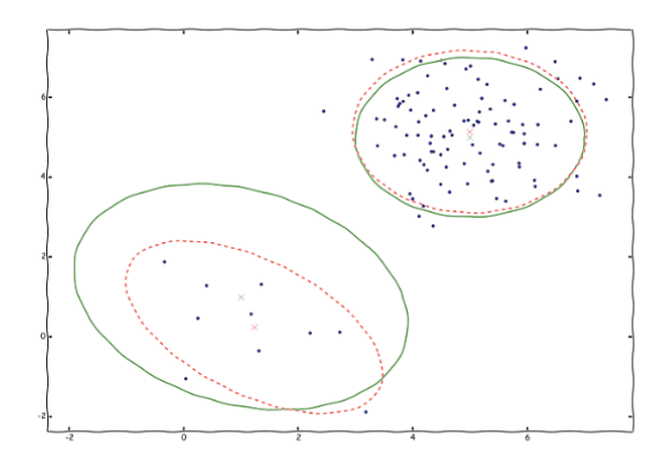 Modeling a heterogeneous population as a Gaussian mixture and learning its parameters using the EM algorithm