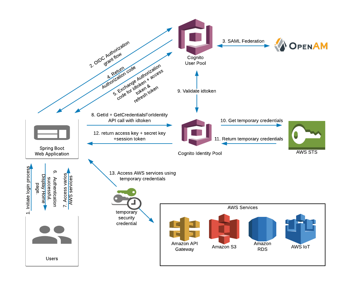 Map ForgeRock OpenAM Roles to AWS Cognito Role-Based Access