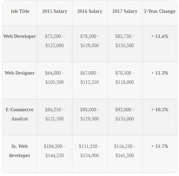 These are the salaries of programmers, developers and