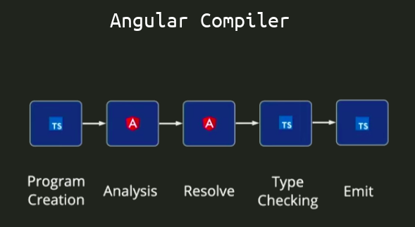 Angular Compiler Architecture (source)