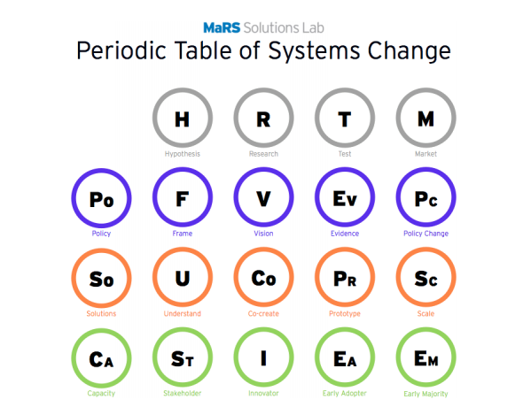 A set of letters in circles of different colours representing different elements of systems.