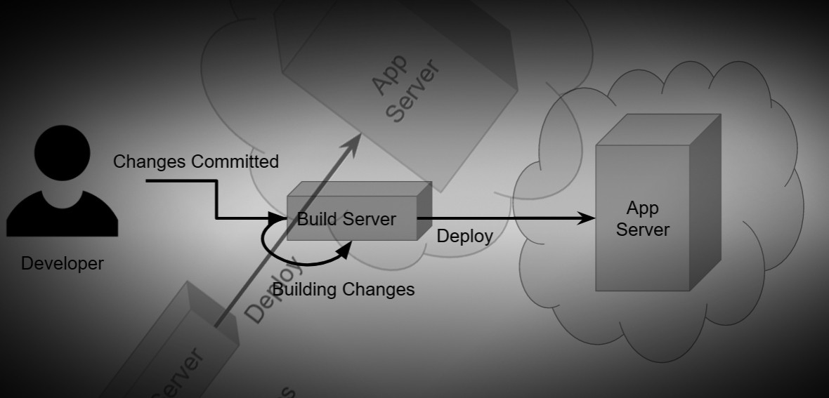 Continuously Deploying Your Infrastructure: How & Why