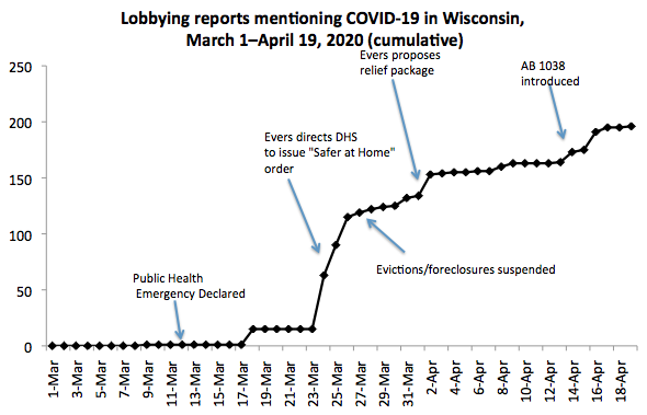 Lobbying reports mentioning COVID-19 in Wisconsin, March 1-April 19, 2020 (cumulative)