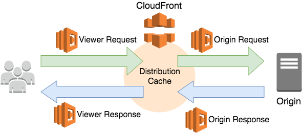 A/B testing on AWS CloudFront with Lambda@Edge - Buildit @ Wipro