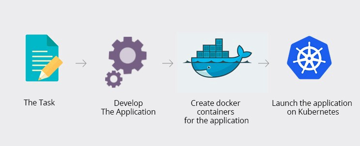 Containerize your application - lakshya garg - Medium