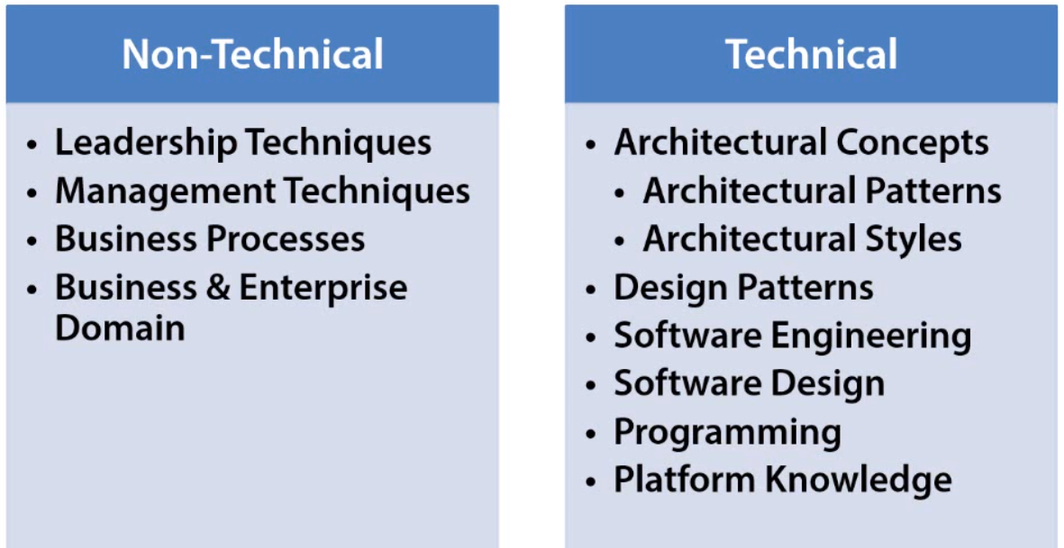 What Is A Software Architect Anyway By Jan Nelson Hitachi Solutions Braintrust Medium