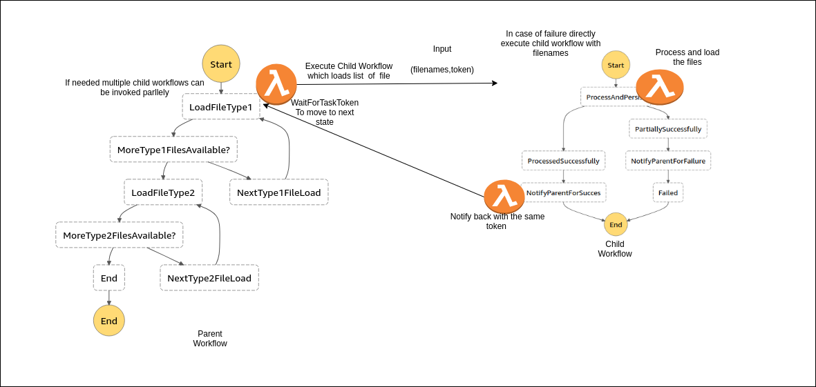 Step function workflow setup with task token.