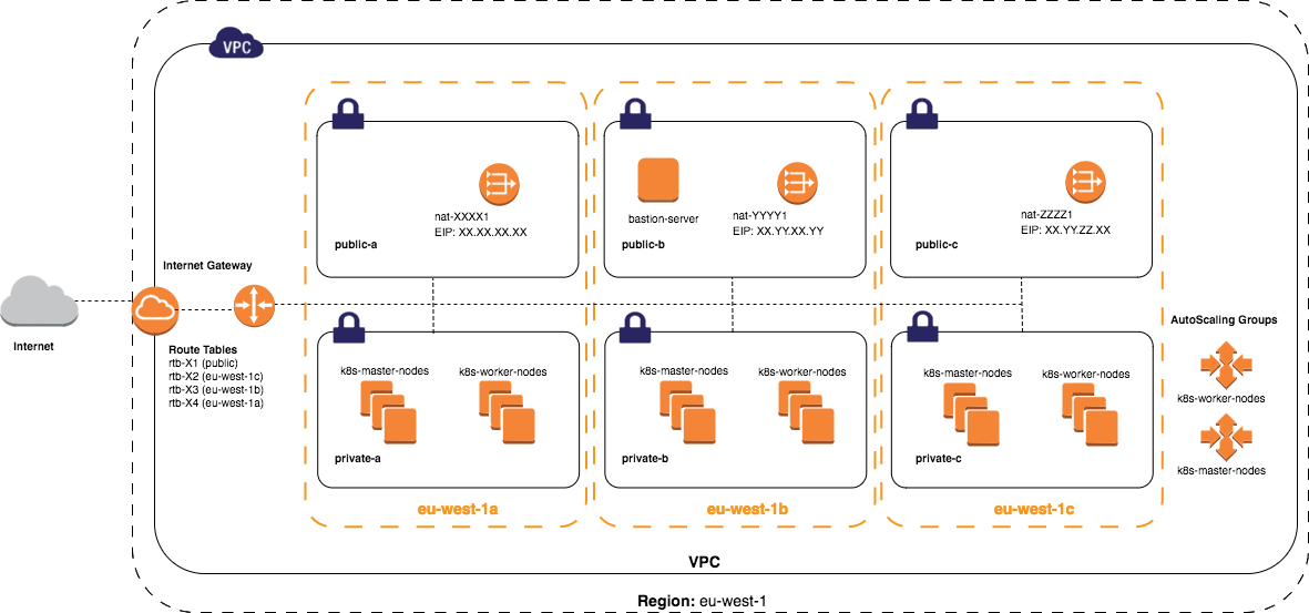 Kubernetes AWS network scheme created by Kops