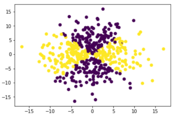 Synthetic Dataset Generation for ML using Scikit Learn and More