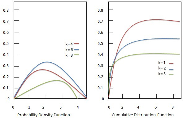 it is one of the most widely used probability distributions in statistics   it is a special case of the gamma distribution