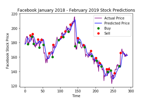 Using AI to Predict Facebook's Stock Price - Good Audience