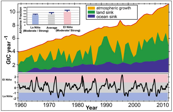 Fossil fuel CO₂ emissions (1959–2015), ENSO cycle and airborne fraction.