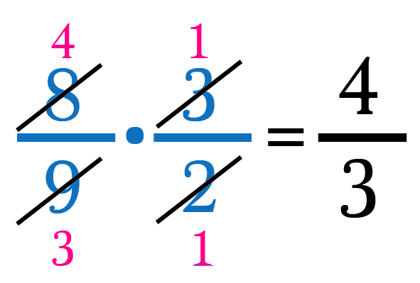 Guide To Fractions in 10 Simple Facts - Math Hacks - Medium